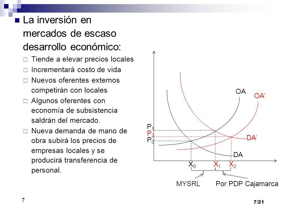 7/21 La inversión en mercados de escaso desarrollo económico: Tiende a elevar precios locales Incrementará costo de vida Nuevos oferentes externos com