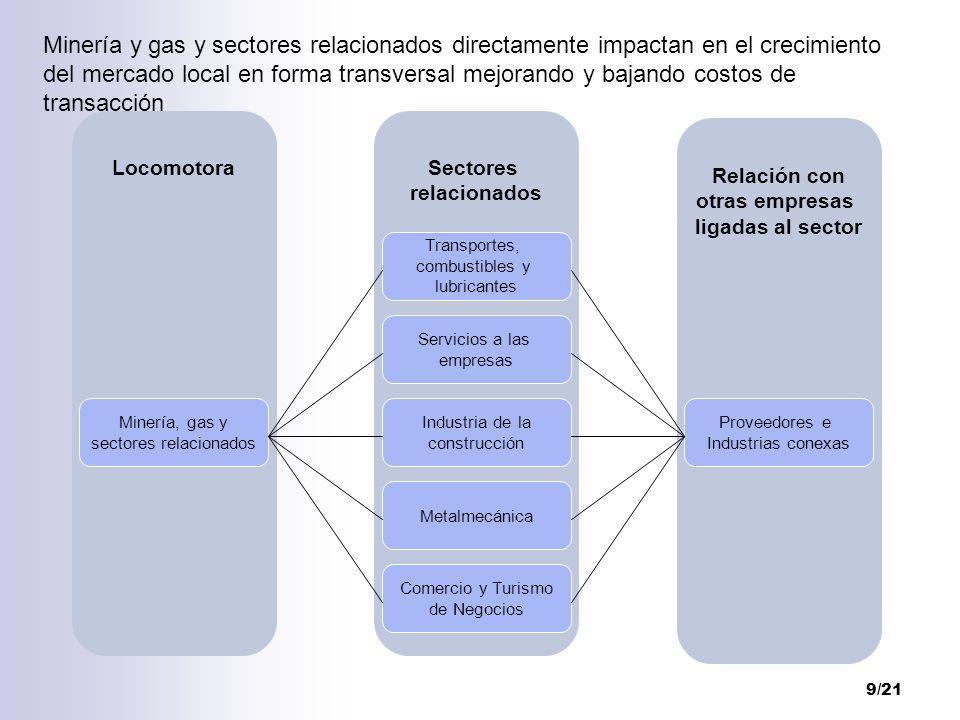 9/21 Relación con otras empresas ligadas al sector LocomotoraSectores relacionados Transportes, combustibles y lubricantes Servicios a las empresas In