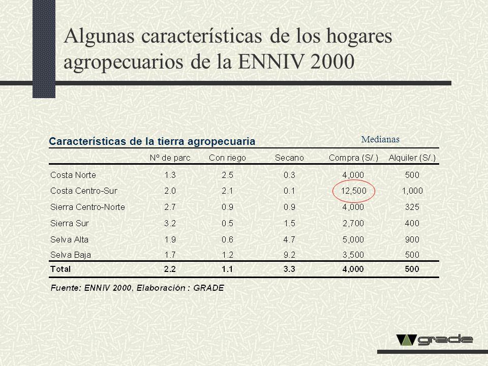 Algunas características de los hogares agropecuarios de la ENNIV 2000 Características de la tierra agropecuaria Medianas
