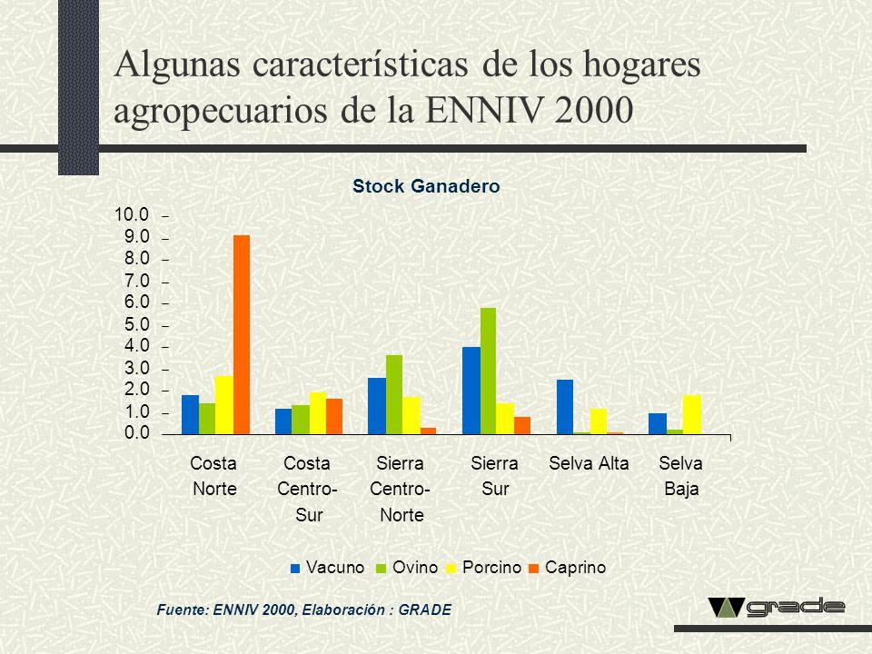 Algunas características de los hogares agropecuarios de la ENNIV 2000 Fuente: ENNIV 2000, Elaboración : GRADE Stock Ganadero 0.0 1.0 2.0 3.0 4.0 5.0 6
