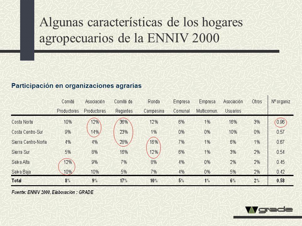 Algunas características de los hogares agropecuarios de la ENNIV 2000 Participación en organizaciones agrarias