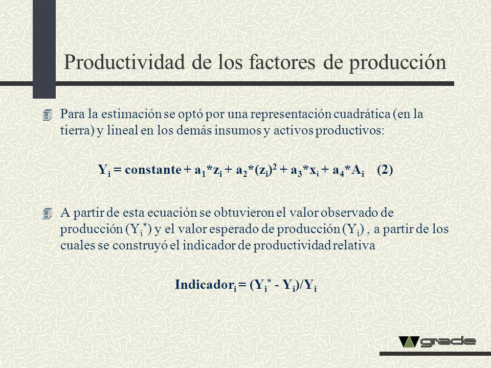 Productividad de los factores de producción 4 Para la estimación se optó por una representación cuadrática (en la tierra) y lineal en los demás insumo