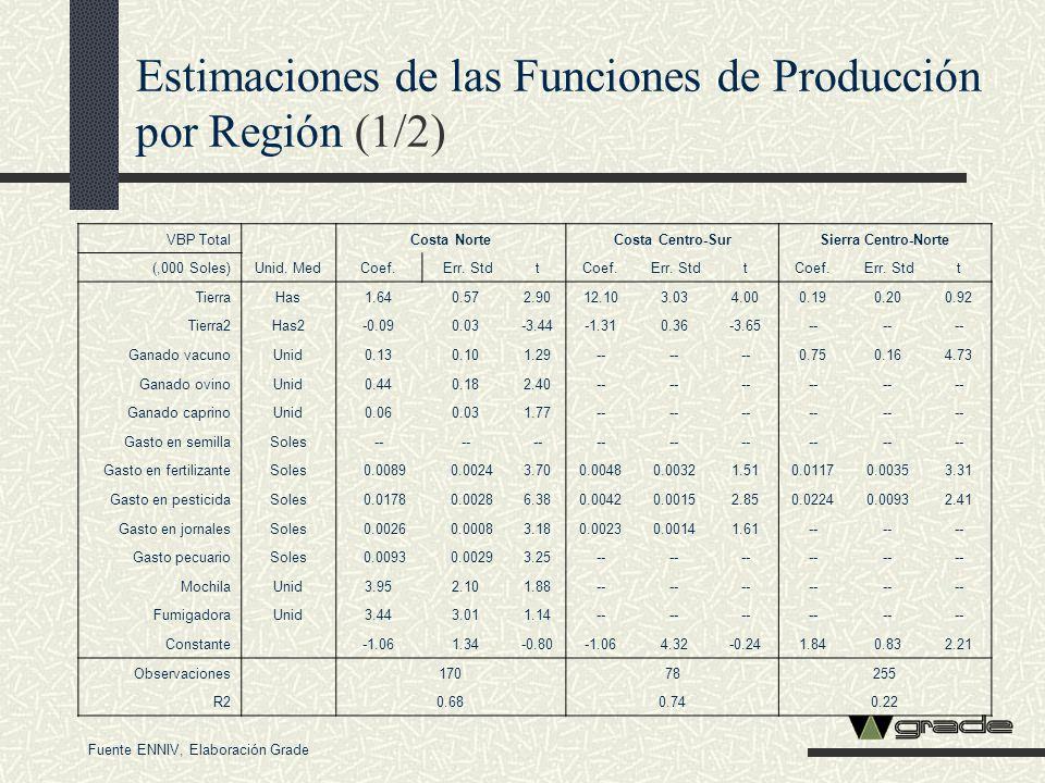 Estimaciones de las Funciones de Producción por Región (1/2) VBP Total Unid. Med Costa NorteCosta Centro-SurSierra Centro-Norte (,000 Soles)Coef. Err.