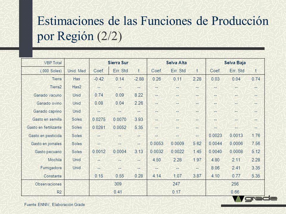 Estimaciones de las Funciones de Producción por Región (2/2) VBP Total Unid. Med Sierra SurSelva AltaSelva Baja (,000 Soles) Coef. Err. StdtCoef. Err.