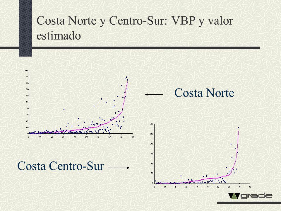 Costa Norte y Centro-Sur: VBP y valor estimado Costa Centro-Sur Costa Norte