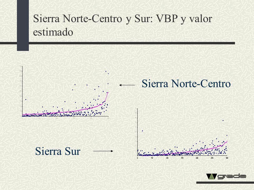 Sierra Norte-Centro y Sur: VBP y valor estimado Sierra Sur Sierra Norte-Centro