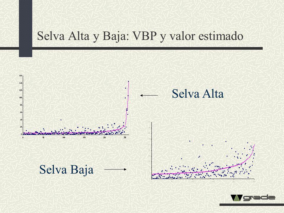 Selva Alta y Baja: VBP y valor estimado Selva Baja Selva Alta