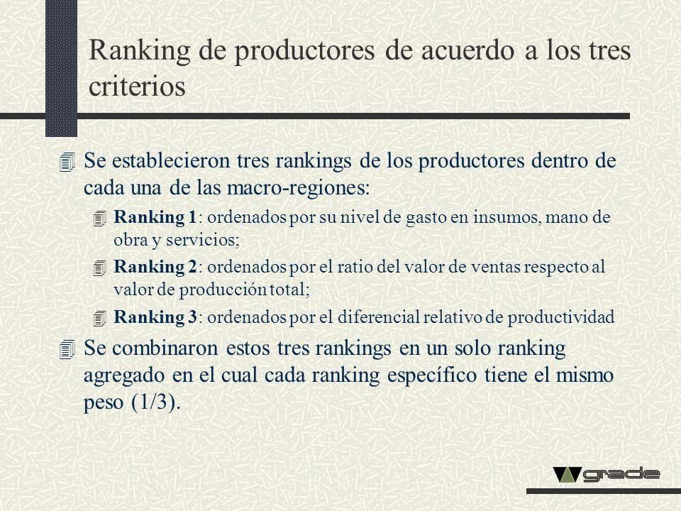 Ranking de productores de acuerdo a los tres criterios 4 Se establecieron tres rankings de los productores dentro de cada una de las macro-regiones: 4