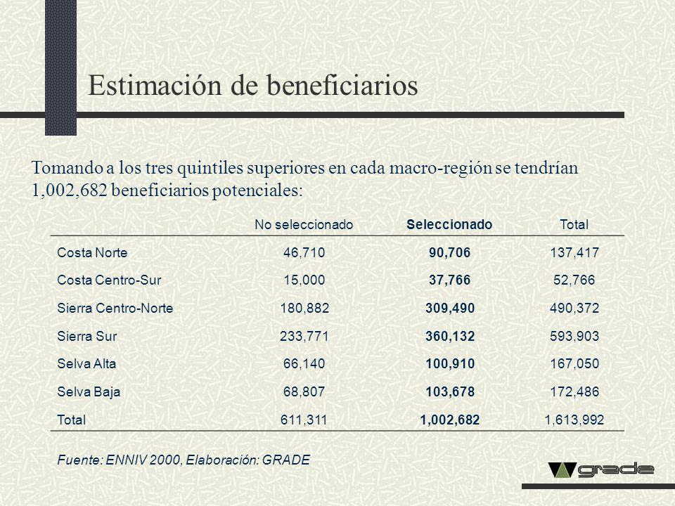 Estimación de beneficiarios Tomando a los tres quintiles superiores en cada macro-región se tendrían 1,002,682 beneficiarios potenciales: No seleccion