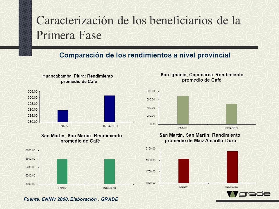 Caracterización de los beneficiarios de la Primera Fase Comparación de los rendimientos a nivel provincial Fuente: ENNIV 2000, Elaboración : GRADE San