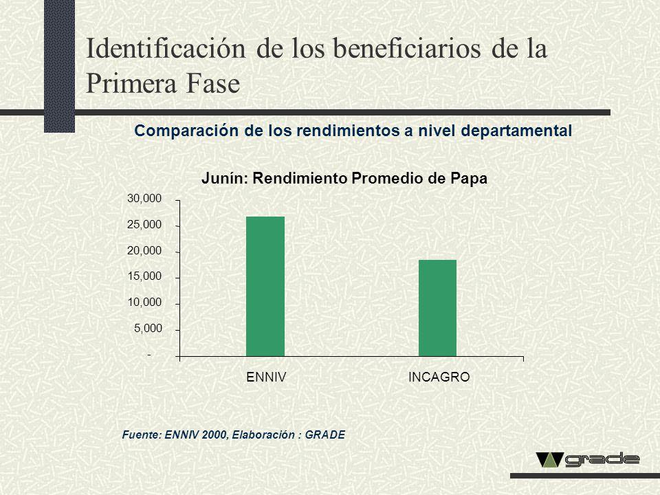 Identificación de los beneficiarios de la Primera Fase Comparación de los rendimientos a nivel departamental Fuente: ENNIV 2000, Elaboración : GRADE J