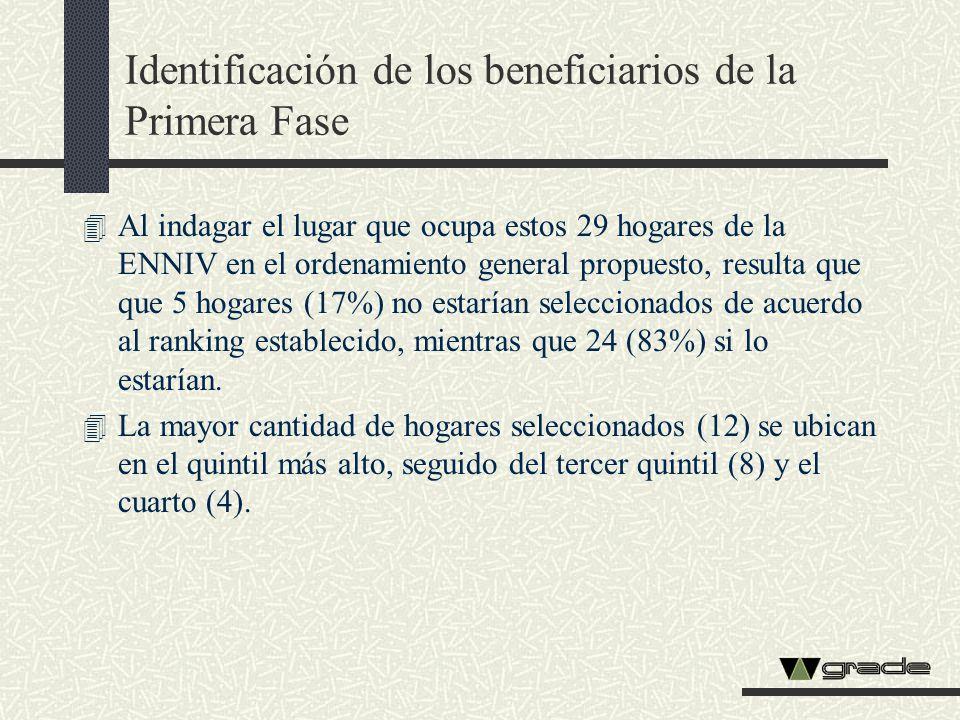 4 Al indagar el lugar que ocupa estos 29 hogares de la ENNIV en el ordenamiento general propuesto, resulta que que 5 hogares (17%) no estarían selecci