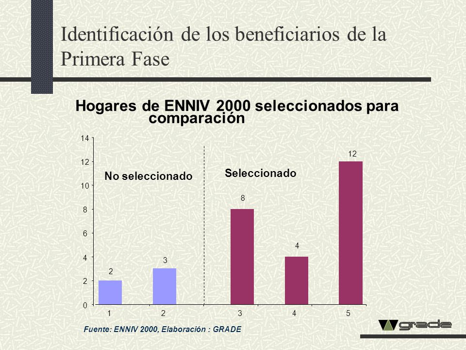 Fuente: ENNIV 2000, Elaboración : GRADE Hogares de ENNIV 2000 seleccionados para comparación 2 3 8 4 12 0 2 4 6 8 10 12 14 12345 No seleccionado Selec