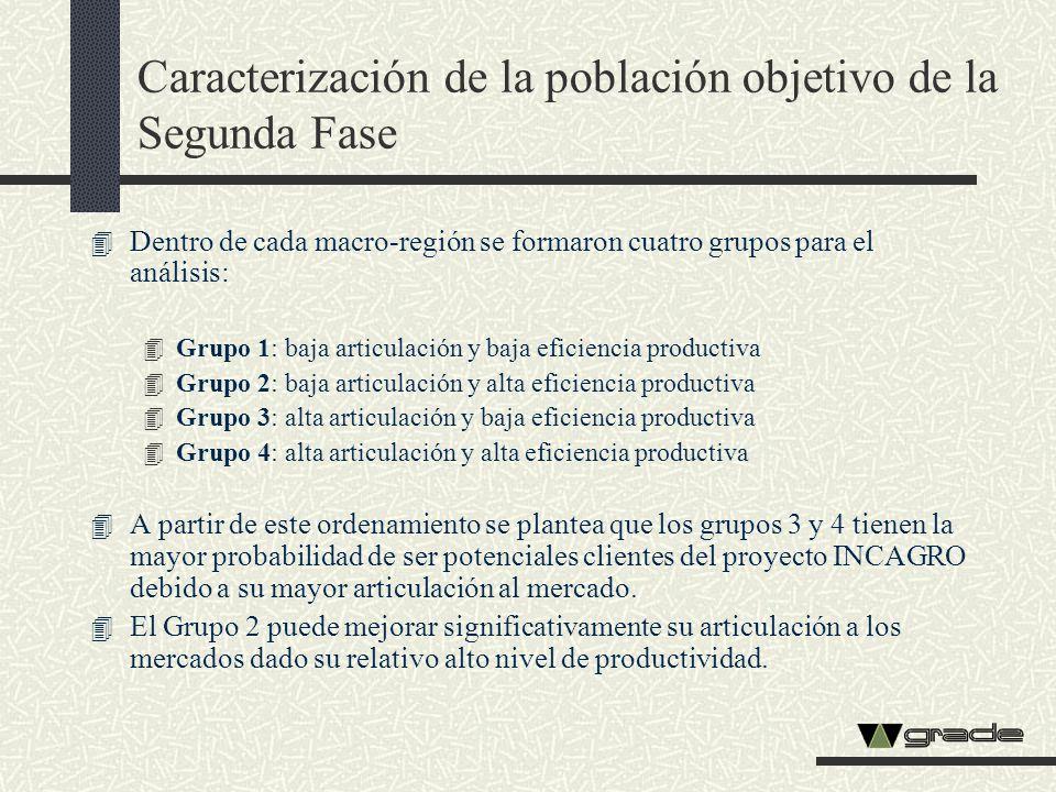 Caracterización de la población objetivo de la Segunda Fase 4 Dentro de cada macro-región se formaron cuatro grupos para el análisis: 4 Grupo 1: baja