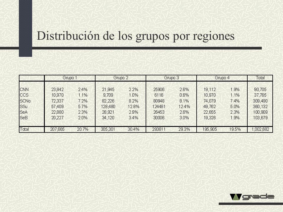 Distribución de los grupos por regiones