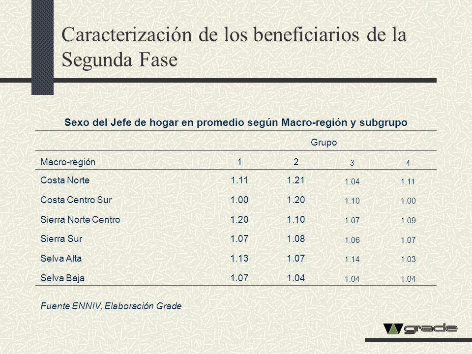 Sexo del Jefe de hogar en promedio según Macro-región y subgrupo Grupo Macro-región12 34 Costa Norte1.111.21 1.041.11 Costa Centro Sur1.001.20 1.101.0