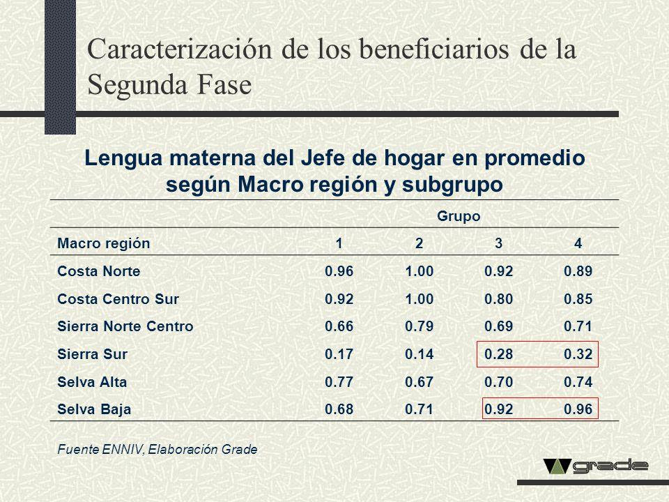Lengua materna del Jefe de hogar en promedio según Macro región y subgrupo Grupo Macro región1234 Costa Norte0.961.000.920.89 Costa Centro Sur0.921.00