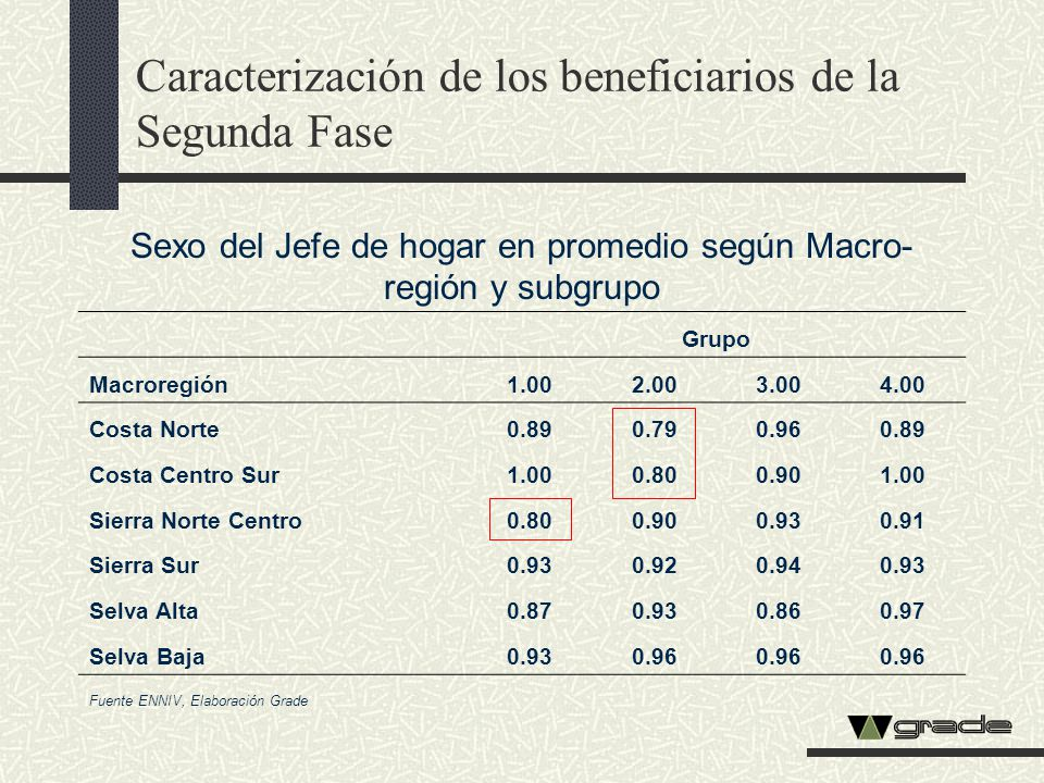 Sexo del Jefe de hogar en promedio según Macro- región y subgrupo Grupo Macroregión1.002.003.004.00 Costa Norte0.890.790.960.89 Costa Centro Sur1.000.