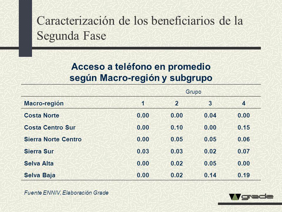 Acceso a teléfono en promedio según Macro-región y subgrupo Grupo Macro-región1234 Costa Norte0.00 0.040.00 Costa Centro Sur0.000.100.000.15 Sierra No