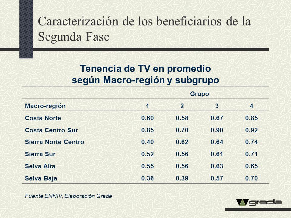 Tenencia de TV en promedio según Macro-región y subgrupo Grupo Macro-región1234 Costa Norte0.600.580.670.85 Costa Centro Sur0.850.700.900.92 Sierra No