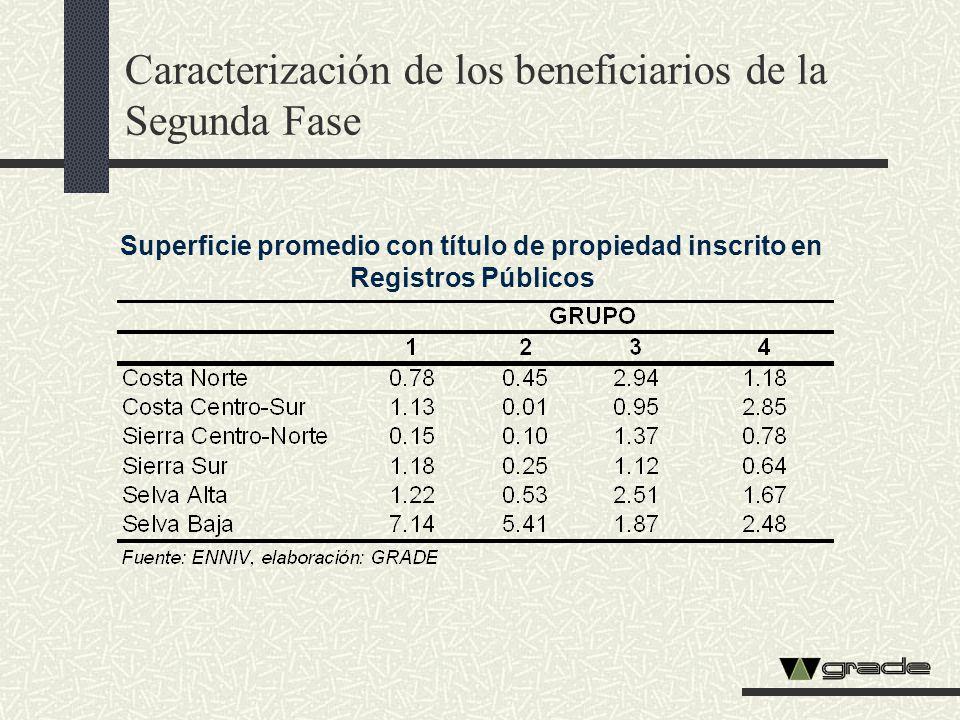 Caracterización de los beneficiarios de la Segunda Fase Superficie promedio con título de propiedad inscrito en Registros Públicos