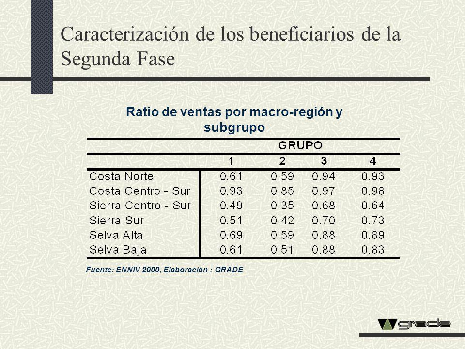 Caracterización de los beneficiarios de la Segunda Fase Ratio de ventas por macro-región y subgrupo Fuente: ENNIV 2000, Elaboración : GRADE
