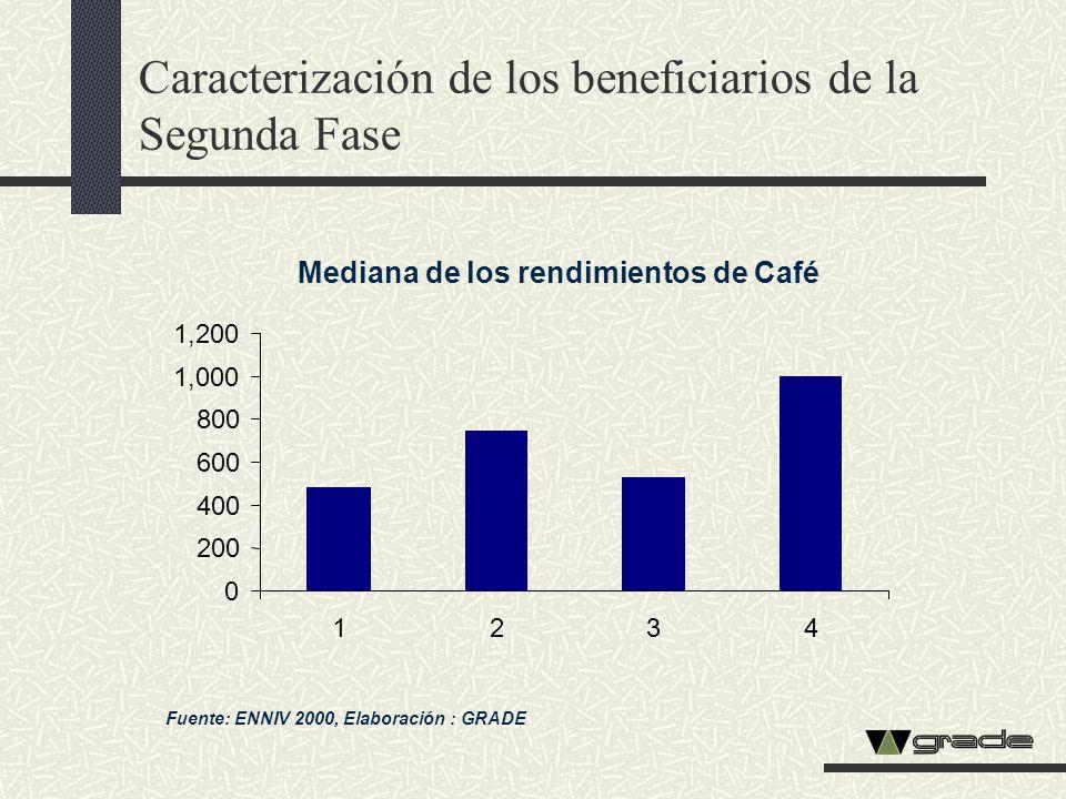 Mediana de los rendimientos de Café Fuente: ENNIV 2000, Elaboración : GRADE Caracterización de los beneficiarios de la Segunda Fase 0 200 400 600 800