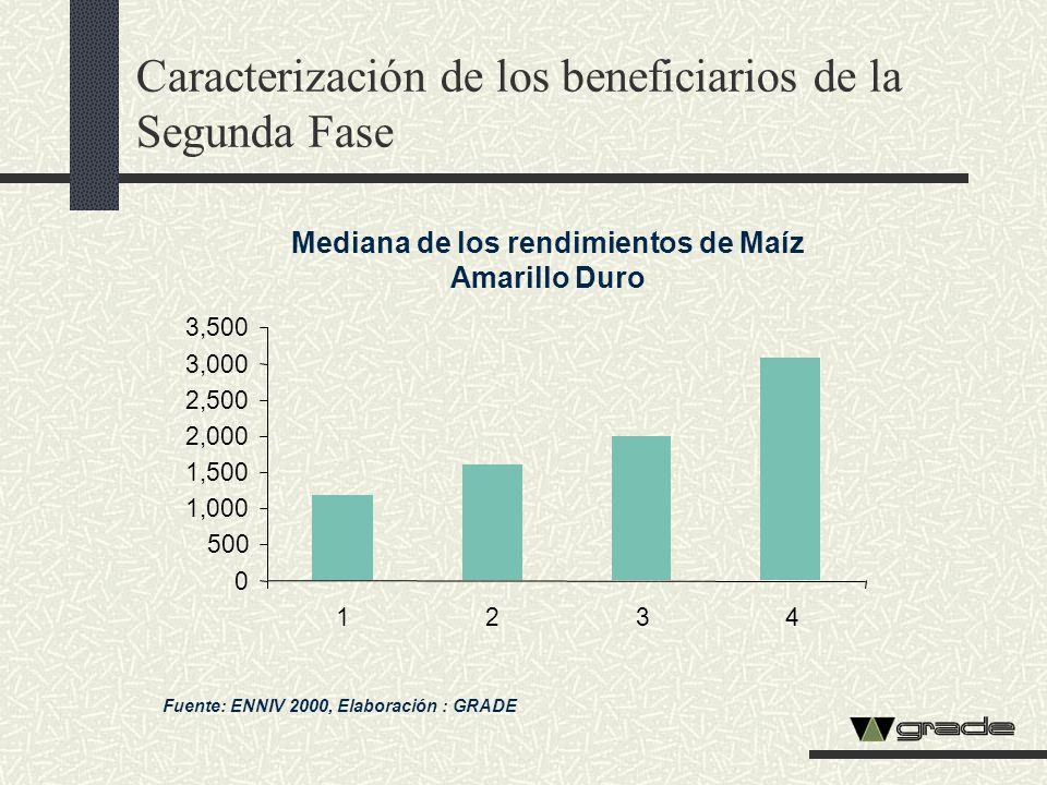 Caracterización de los beneficiarios de la Segunda Fase Mediana de los rendimientos de Maíz Amarillo Duro Fuente: ENNIV 2000, Elaboración : GRADE 0 50