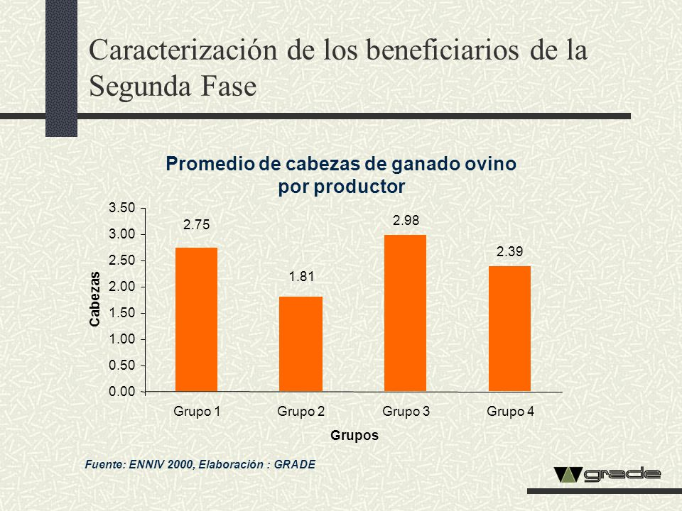 Caracterización de los beneficiarios de la Segunda Fase Promedio de cabezas de ganado ovino por productor Fuente: ENNIV 2000, Elaboración : GRADE 2.98