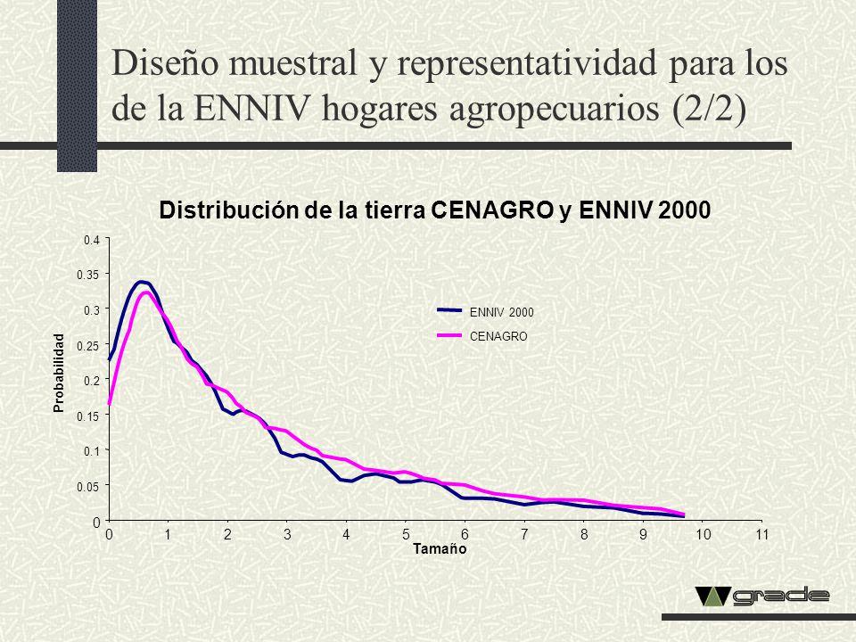 Diseño muestral y representatividad para los de la ENNIV hogares agropecuarios (2/2) Distribución de la tierra CENAGRO y ENNIV 2000 0 0.05 0.1 0.15 0.