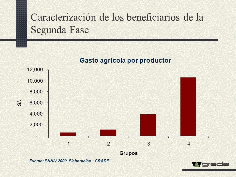 Caracterización de los beneficiarios de la Segunda Fase Gasto agrícola por productor Fuente: ENNIV 2000, Elaboración : GRADE - 2,000 4,000 6,000 8,000