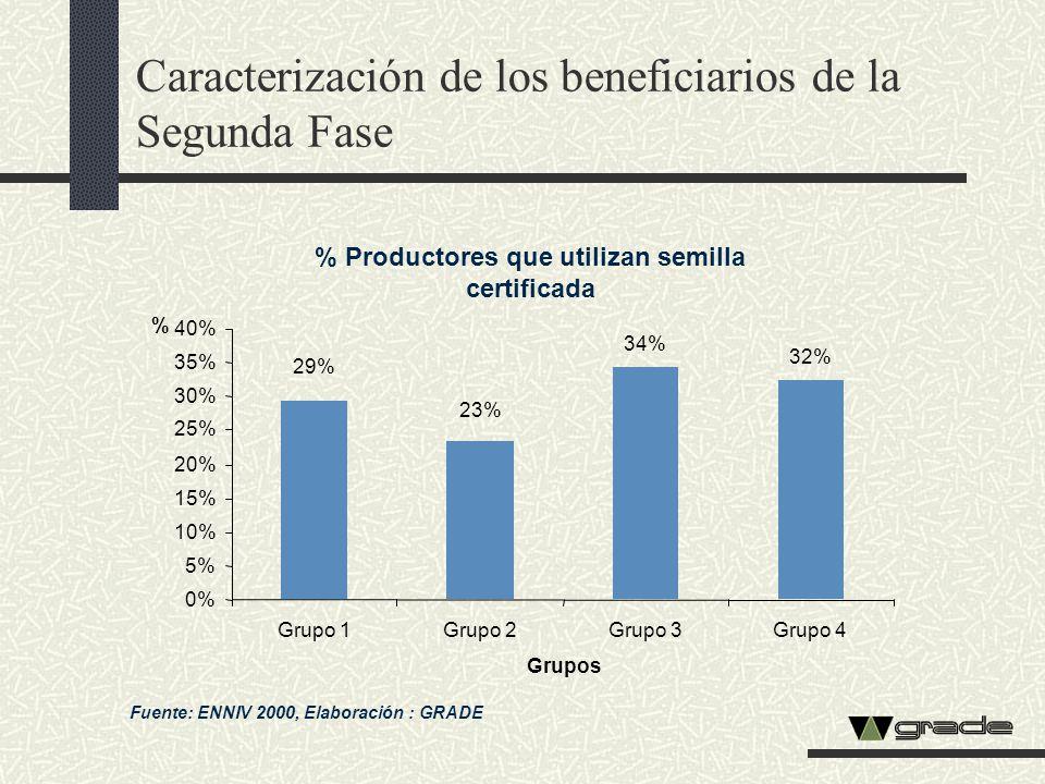 Caracterización de los beneficiarios de la Segunda Fase % Productores que utilizan semilla certificada Fuente: ENNIV 2000, Elaboración : GRADE 34% 32%