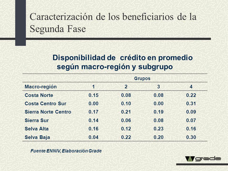 Disponibilidad de crédito en promedio según macro-región y subgrupo Grupos Macro-región1234 Costa Norte0.150.08 0.22 Costa Centro Sur0.000.100.000.31