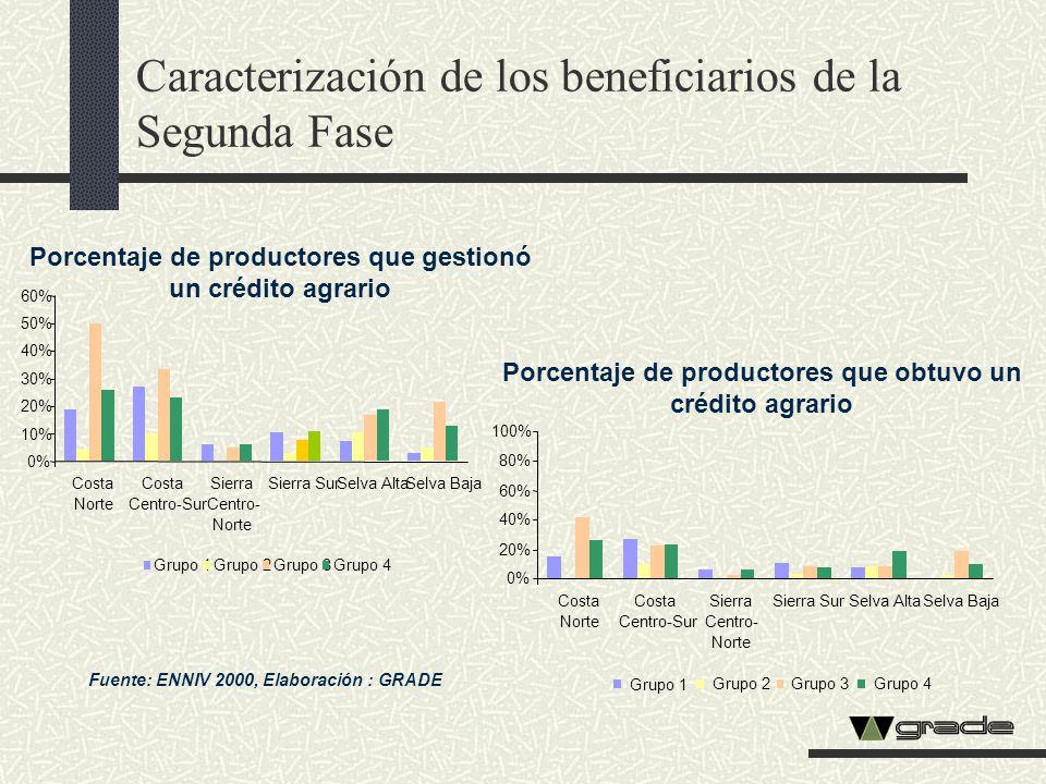 Porcentaje de productores que gestionó un crédito agrario Porcentaje de productores que obtuvo un crédito agrario Fuente: ENNIV 2000, Elaboración : GR
