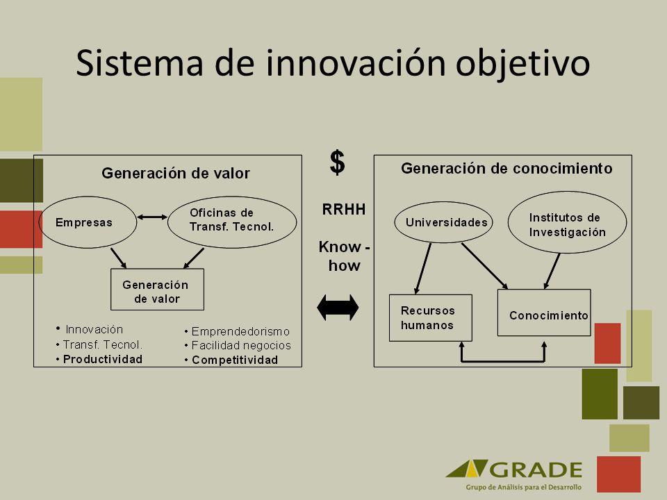 Sistema de innovación objetivo