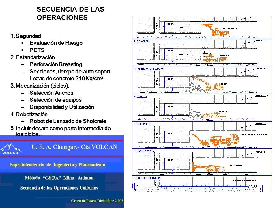 VETA MARIA ROSA ACCESOS AL TAJEO –16% ORE PASS FILL PASS VENTANAS CRO. DE EXTRACION PRINCIPAL CORTE RELLENO ASCENDENTE