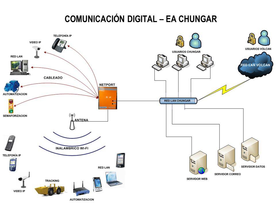 BENEFICIOS – COMUNICACIÓN DIGITAL VOZ (Telefonía IP Inalámbrica) VIDEO (Circuito Cerrado de TV) INTEGRACION DE DATOS TRACKING CORREO ELECTRONICO, INTE