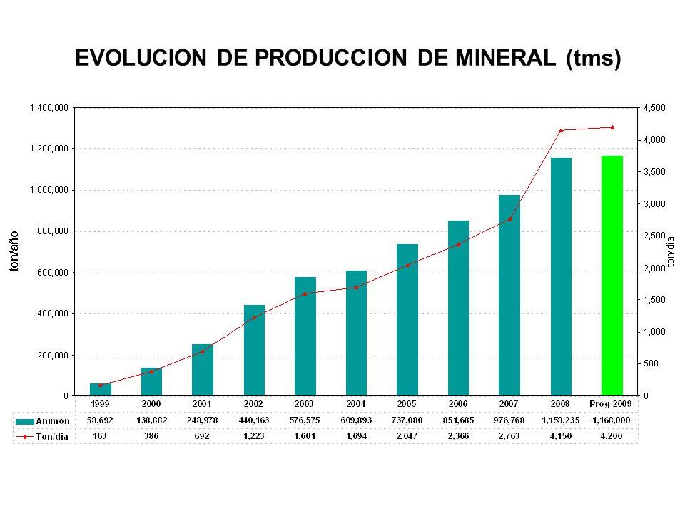 HIDROELECTRICAS 7.2 Mw / 10 RAMPA MIRKO PRODUCCION: 60% PIQUE ESPERANZA PRODUCCION: 40% CONCENTRADORA ANIMON CAPAC.: 4,200tpd CANCHA DE RELAVES CAPAC.
