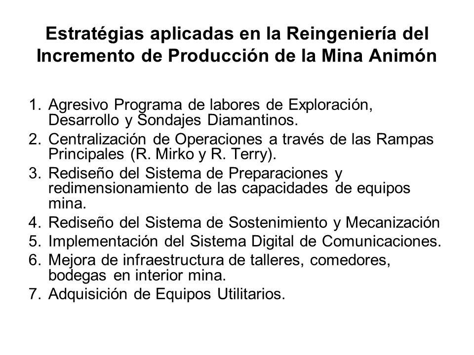 EVOLUCION DE PRODUCCION DE MINERAL (tms)