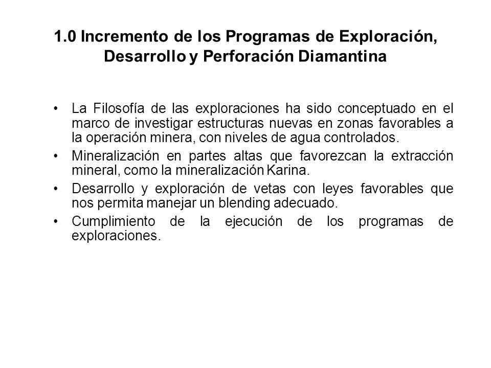 1.0 Incremento de los Programas de Exploración, Desarrollo y Perforación Diamantina La Filosofía de las exploraciones ha sido conceptuado en el marco de investigar estructuras nuevas en zonas favorables a la operación minera, con niveles de agua controlados.