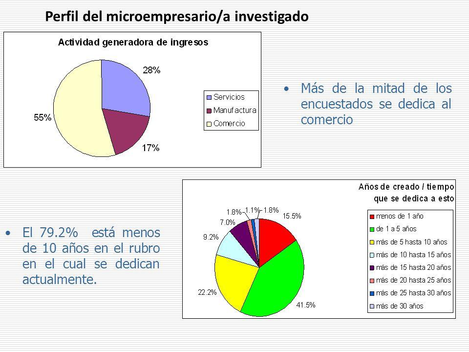 Más de la mitad de los encuestados se dedica al comercio Perfil del microempresario/a investigado El 79.2% está menos de 10 años en el rubro en el cual se dedican actualmente.
