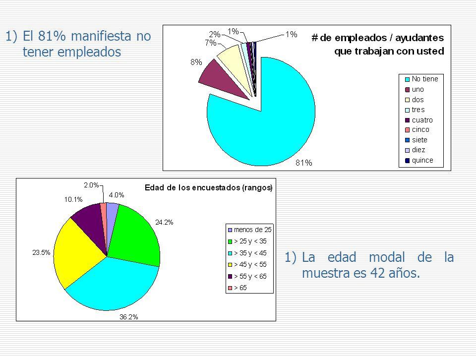 1)La edad modal de la muestra es 42 años. 1)El 81% manifiesta no tener empleados