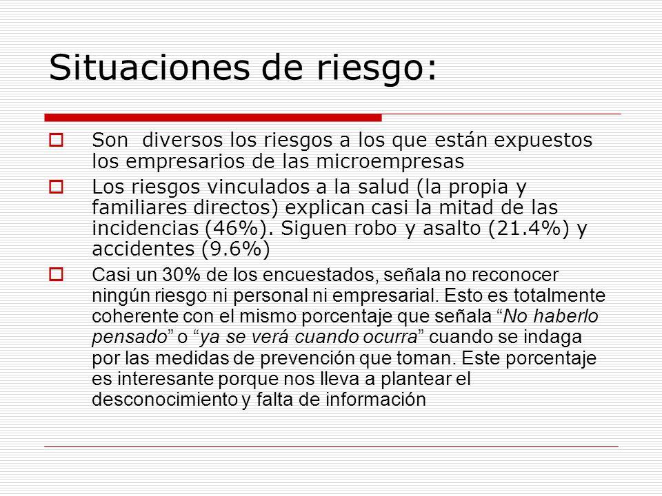 Situaciones de riesgo: Son diversos los riesgos a los que están expuestos los empresarios de las microempresas Los riesgos vinculados a la salud (la propia y familiares directos) explican casi la mitad de las incidencias (46%).