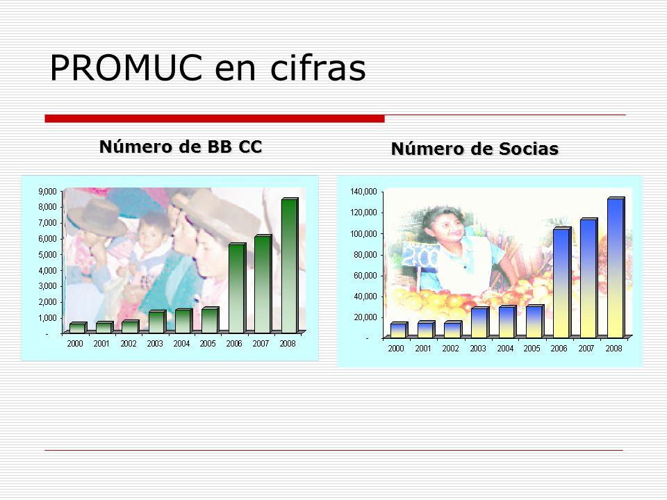 PROMUC en cifras Número de BB CC Número de Socias
