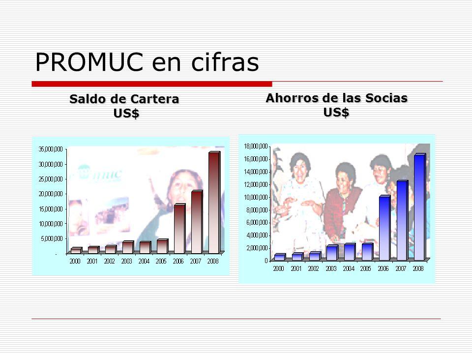 PROMUC en cifras Saldo de Cartera US$ US$ Ahorros de las Socias US$