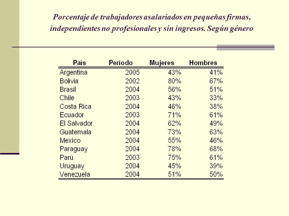 Porcentaje de trabajadores asalariados en pequeñas firmas, independientes no profesionales y sin ingresos. Según género