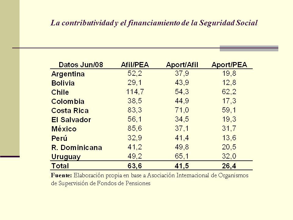 La contributividad y el financiamiento de la Seguridad Social