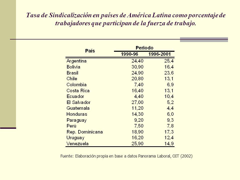 Tasa de Sindicalización en países de América Latina como porcentaje de trabajadores que participan de la fuerza de trabajo. Fuente: Elaboración propia