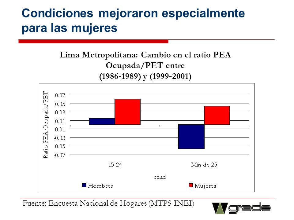 Condiciones mejoraron especialmente para las mujeres Lima Metropolitana: Cambio en el ratio PEA Ocupada/PET entre (1986-1989) y (1999-2001) Fuente: En