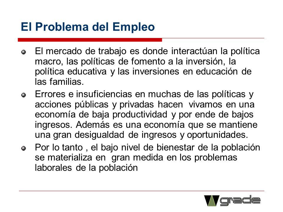 El Problema del Empleo El mercado de trabajo es donde interactúan la política macro, las políticas de fomento a la inversión, la política educativa y